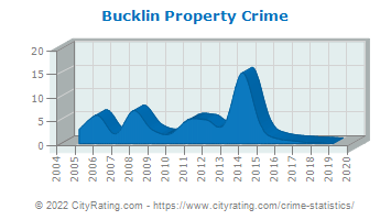 Bucklin Property Crime