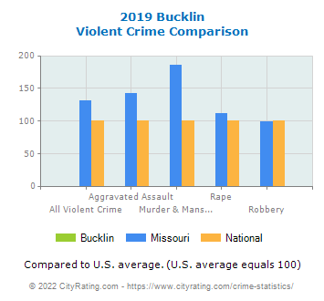 Bucklin Violent Crime vs. State and National Comparison