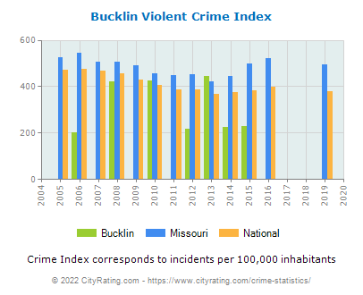 Bucklin Violent Crime vs. State and National Per Capita