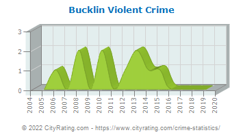Bucklin Violent Crime