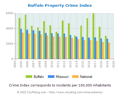 Buffalo Property Crime vs. State and National Per Capita