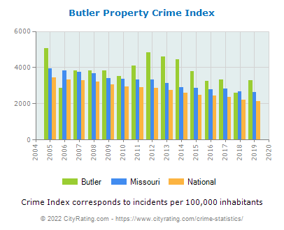 Butler Property Crime vs. State and National Per Capita