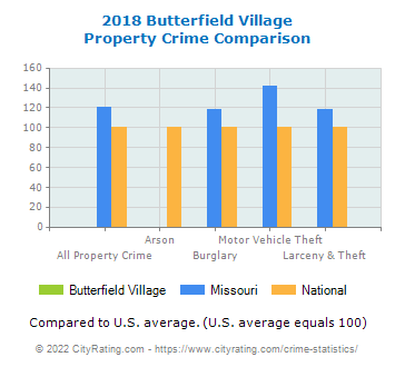 Butterfield Village Property Crime vs. State and National Comparison