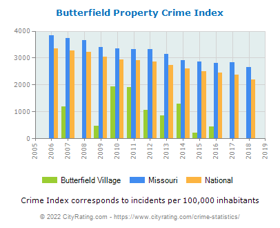 Butterfield Village Property Crime vs. State and National Per Capita