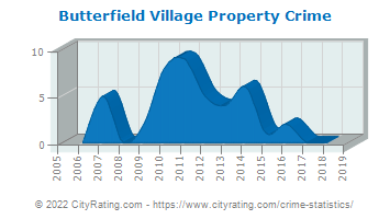 Butterfield Village Property Crime