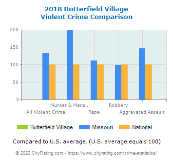 Butterfield Village Violent Crime vs. State and National Comparison