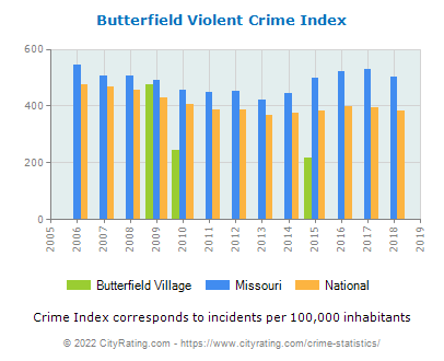 Butterfield Village Violent Crime vs. State and National Per Capita