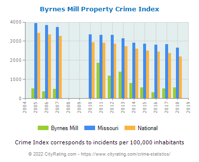 Byrnes Mill Property Crime vs. State and National Per Capita