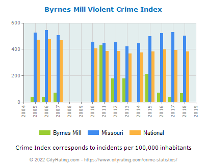 Byrnes Mill Violent Crime vs. State and National Per Capita