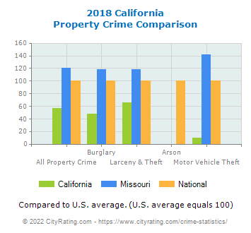 California Property Crime vs. State and National Comparison