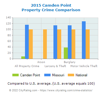 Camden Point Property Crime vs. State and National Comparison