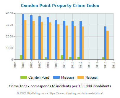 Camden Point Property Crime vs. State and National Per Capita