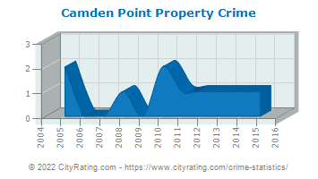 Camden Point Property Crime