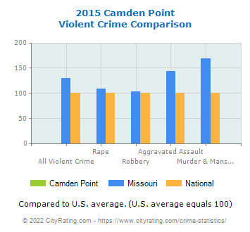 Camden Point Violent Crime vs. State and National Comparison