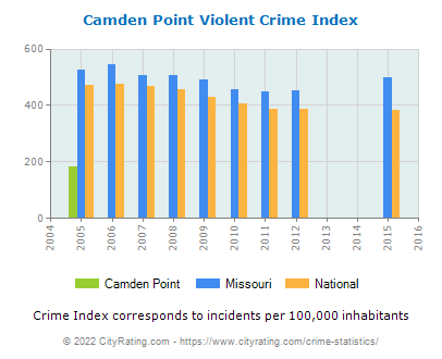 Camden Point Violent Crime vs. State and National Per Capita