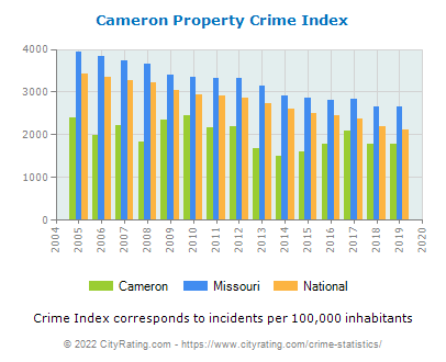 Cameron Property Crime vs. State and National Per Capita