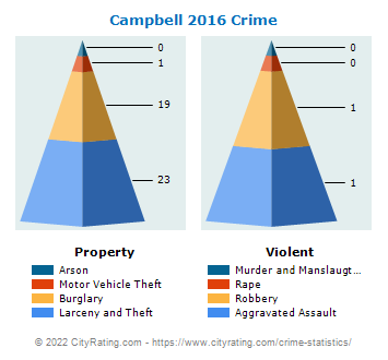 Campbell Crime 2016