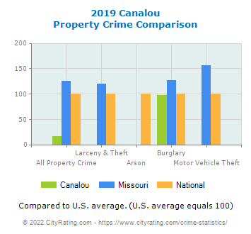 Canalou Property Crime vs. State and National Comparison