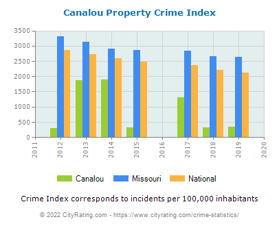 Canalou Property Crime vs. State and National Per Capita