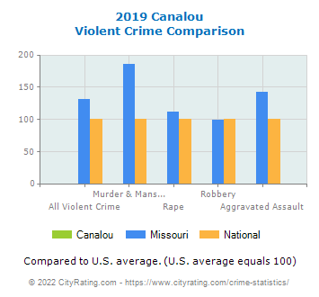Canalou Violent Crime vs. State and National Comparison