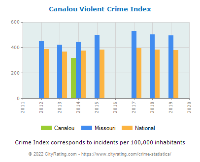 Canalou Violent Crime vs. State and National Per Capita