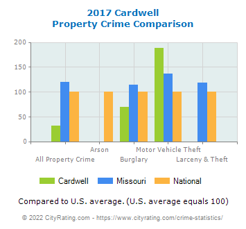Cardwell Property Crime vs. State and National Comparison