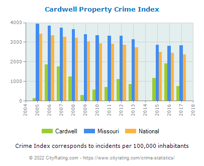 Cardwell Property Crime vs. State and National Per Capita