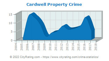 Cardwell Property Crime