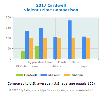 Cardwell Violent Crime vs. State and National Comparison