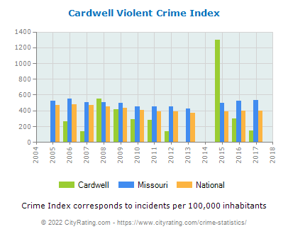 Cardwell Violent Crime vs. State and National Per Capita