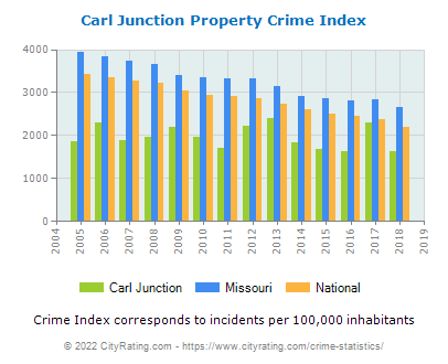 Carl Junction Property Crime vs. State and National Per Capita