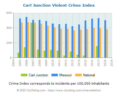 Carl Junction Violent Crime vs. State and National Per Capita