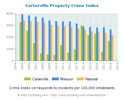 Carterville Property Crime vs. State and National Per Capita