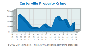 Carterville Property Crime