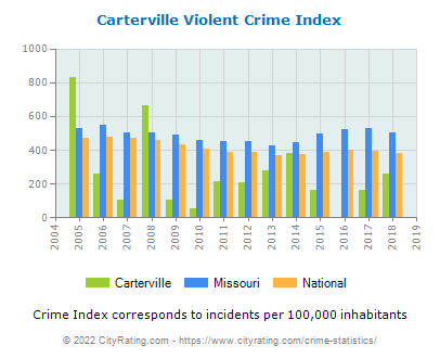 Carterville Violent Crime vs. State and National Per Capita