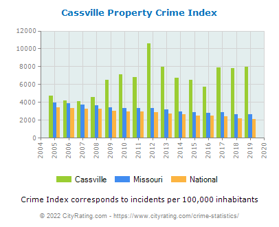 Cassville Property Crime vs. State and National Per Capita