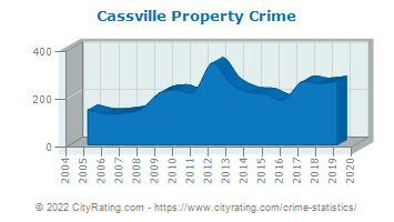Cassville Property Crime