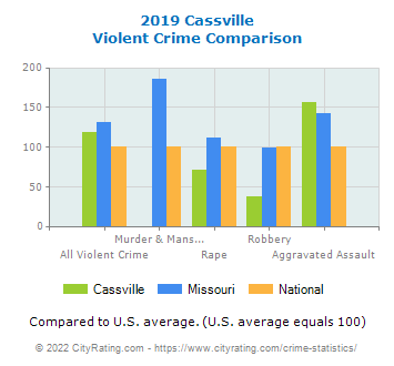 Cassville Violent Crime vs. State and National Comparison