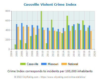Cassville Violent Crime vs. State and National Per Capita