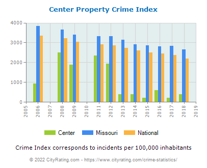 Center Property Crime vs. State and National Per Capita