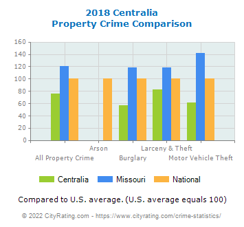 Centralia Property Crime vs. State and National Comparison