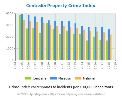 Centralia Property Crime vs. State and National Per Capita
