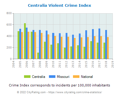 Centralia Violent Crime vs. State and National Per Capita