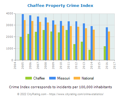 Chaffee Property Crime vs. State and National Per Capita