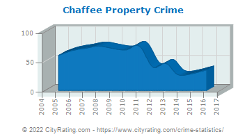 Chaffee Property Crime