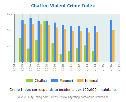 Chaffee Violent Crime vs. State and National Per Capita