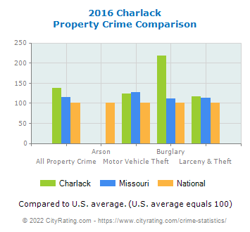 Charlack Property Crime vs. State and National Comparison
