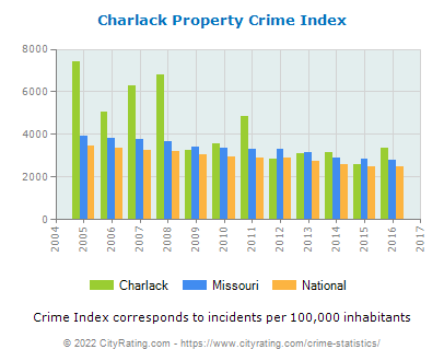 Charlack Property Crime vs. State and National Per Capita