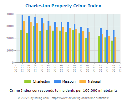 Charleston Property Crime vs. State and National Per Capita