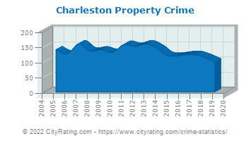 Charleston Property Crime
